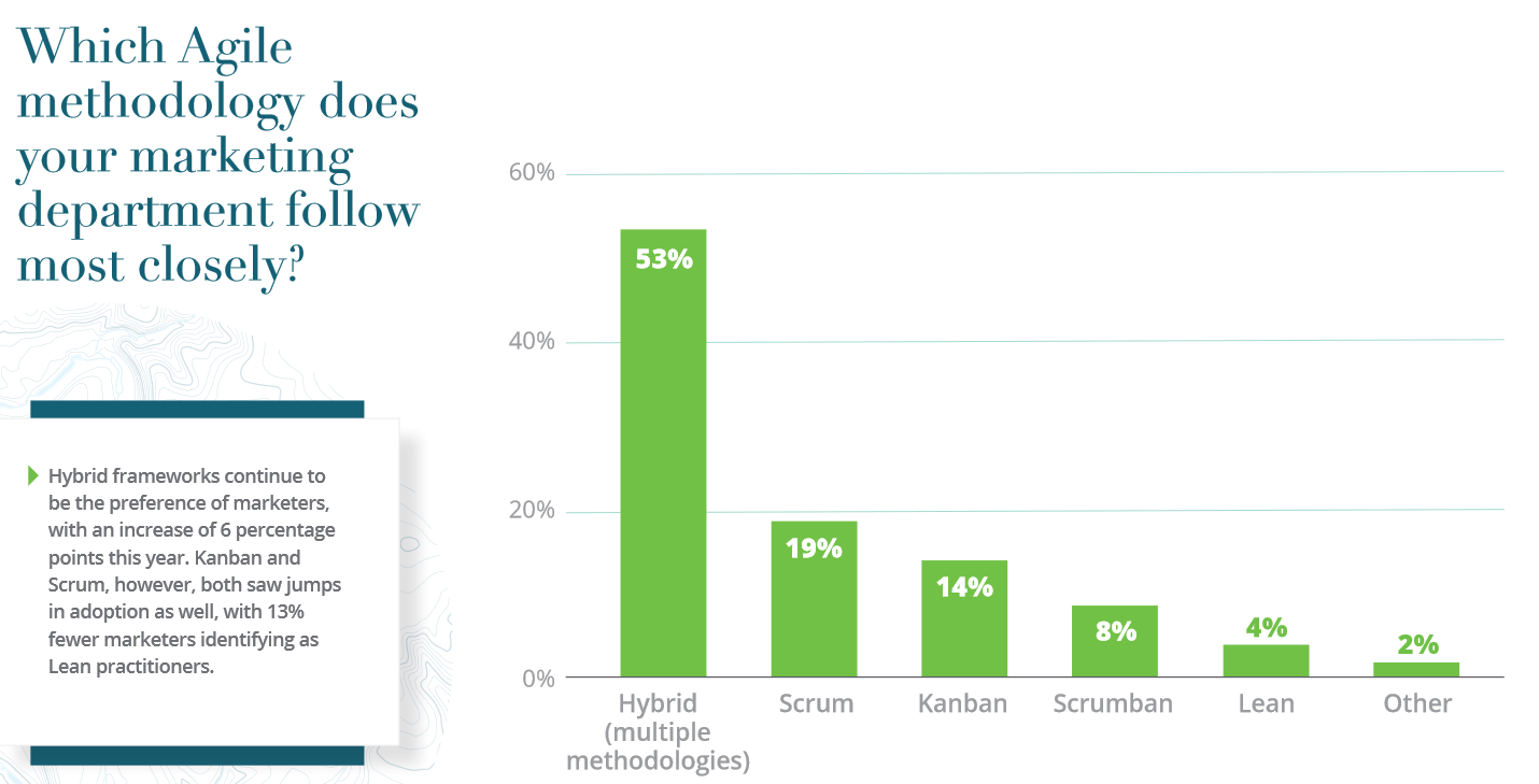 Agile Frameworks Marketers Use