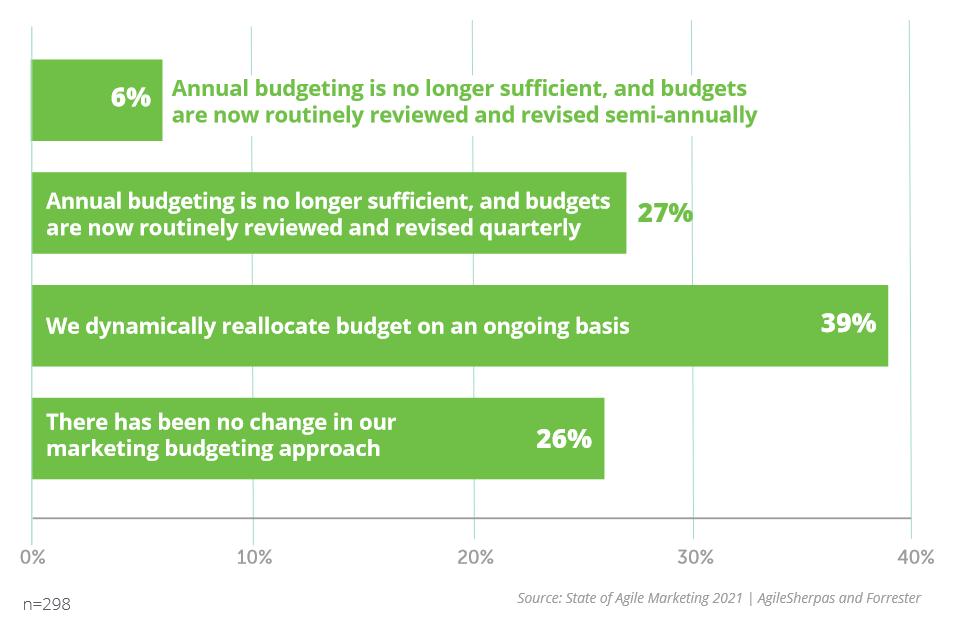 Agile Marketing Budgeting