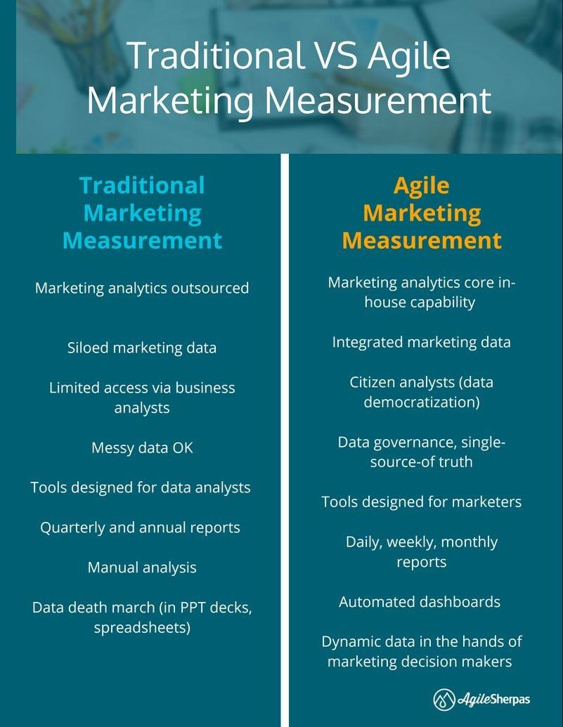 Agile Marketing Measurement vs Traditional Measurement