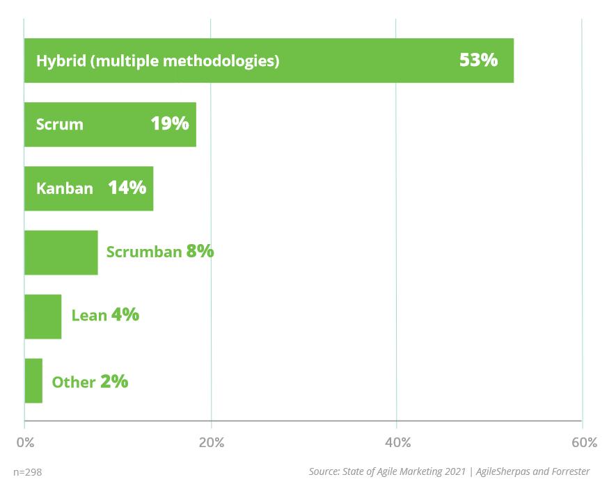 Agile Marketing Methodology Popularity 2021