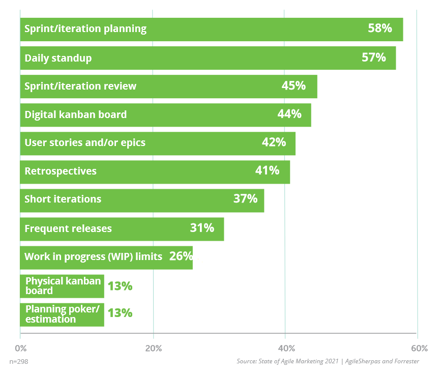 Agile Marketing Practices Popularity 2021