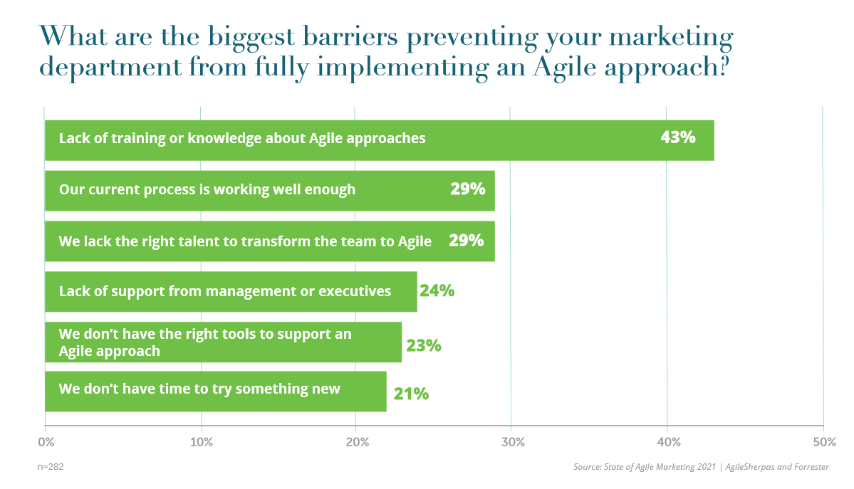 Barriers Preventing Teams from Adopting Agile Marketing in 2021