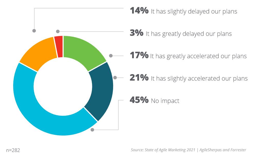 COVID Impact on Agile Marketing Adoption