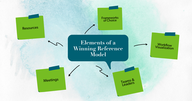 Elements of a Winning Reference Model
