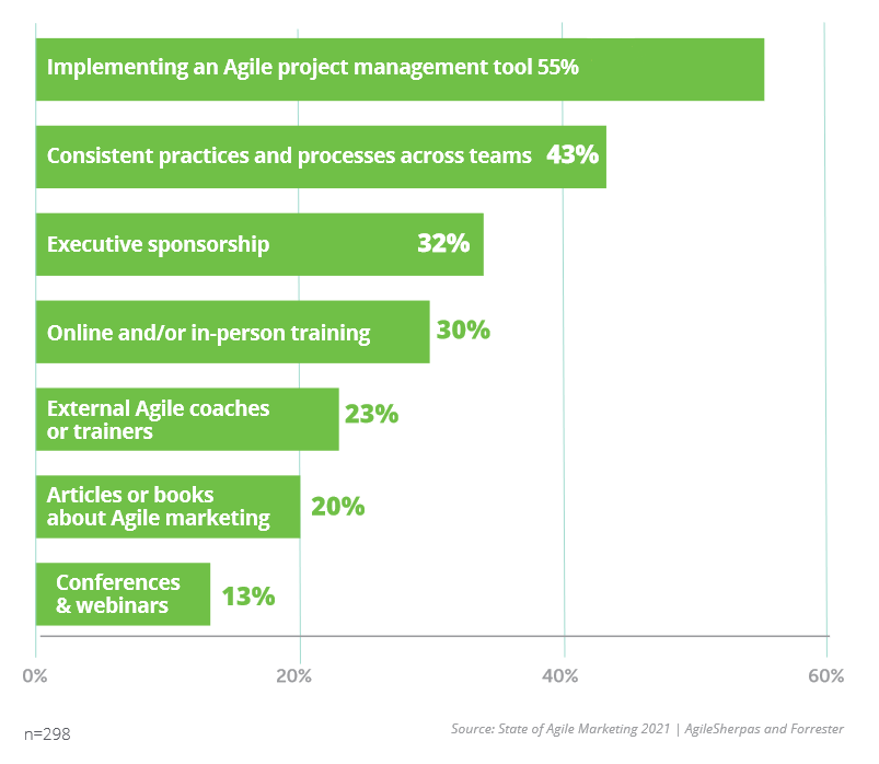 Enablers of Agile Marketing Adoption in 2021