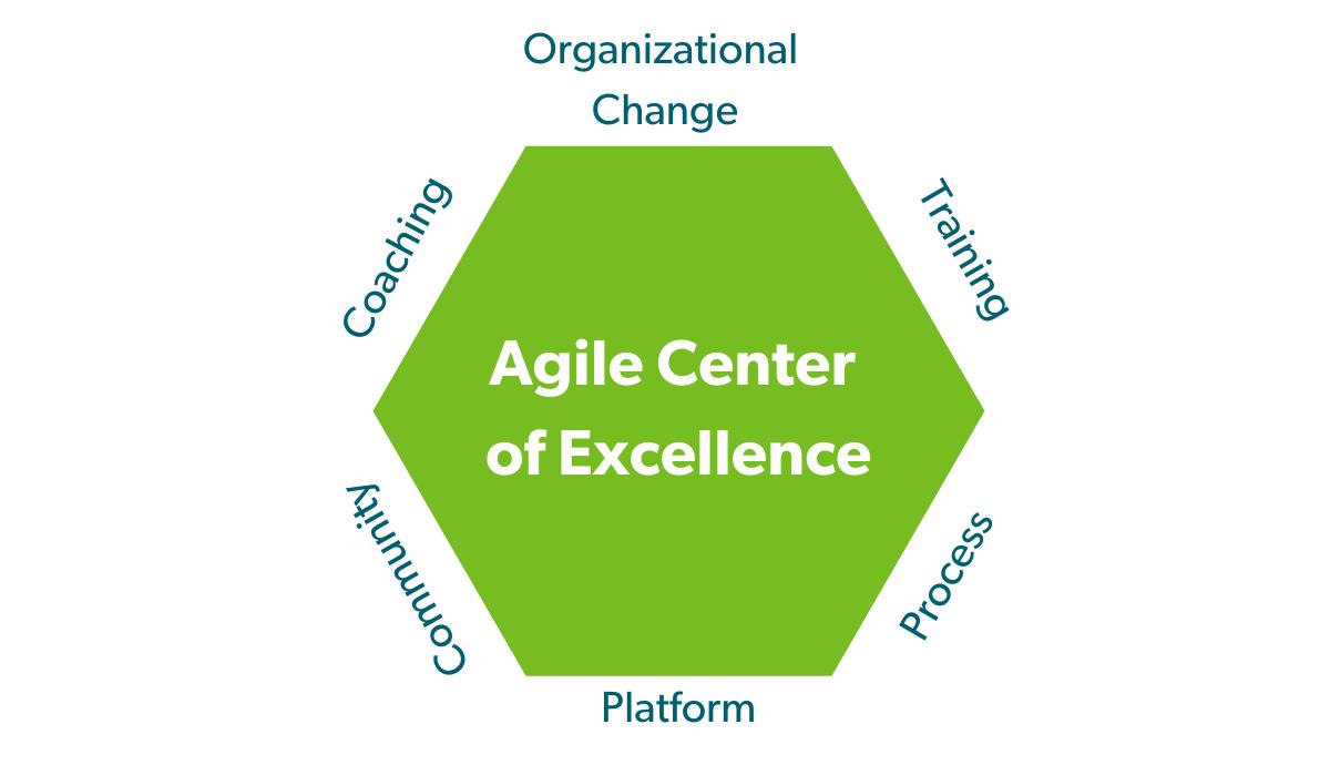 How and Agile CoE Can Help Non-Technical Teams Go Agile (1)