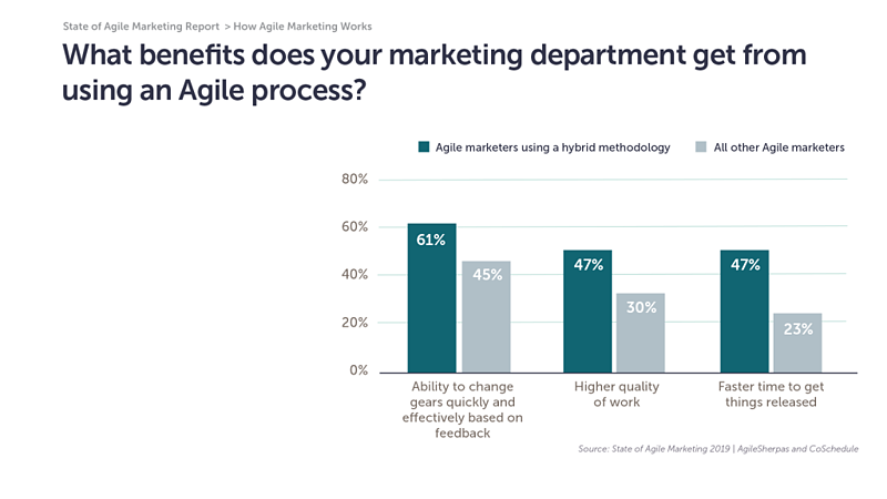 hybrid approach benefits