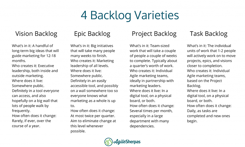 different agile marketing backlogs