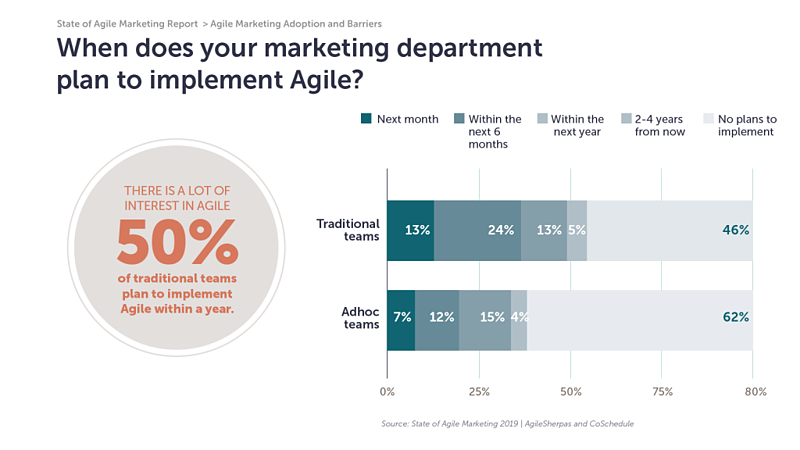 plans for agile marketing rollout