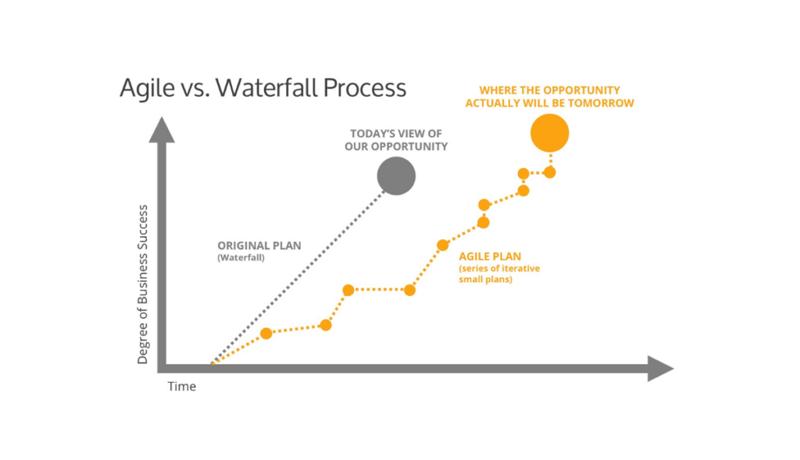 agile-marketing-benefits