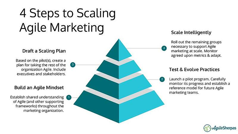 steps to scaling agile marketing