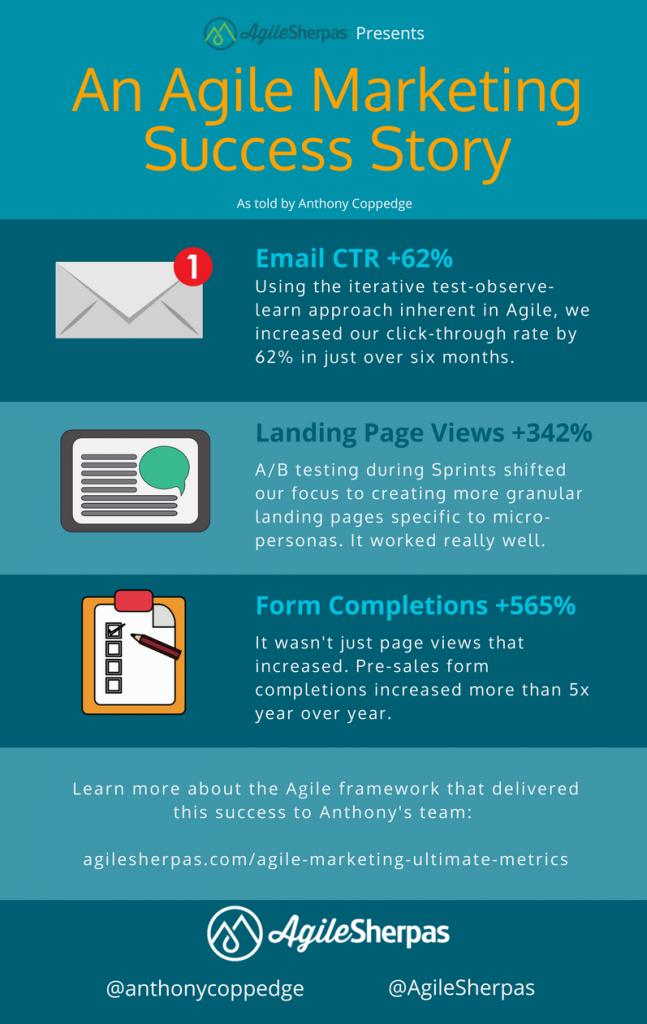 agile marketing success story