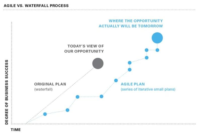 agile vs waterfall marketing
