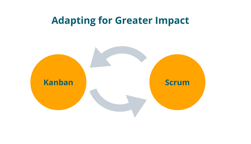 Kanban and Scrum visualized as combining elements of a hybrid Agile marketing approach