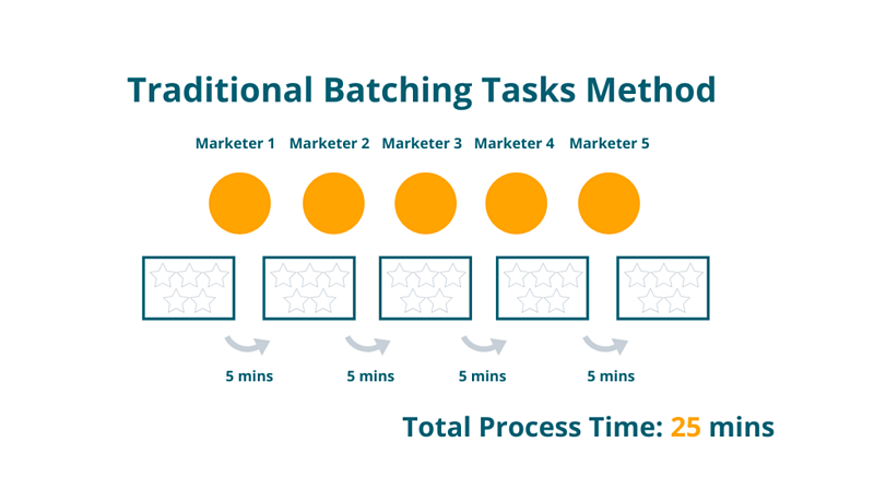 traditional-batching-vs-process-flow