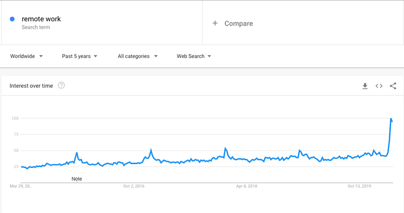 A chart showing the growth of interest in remote working over the past decade.