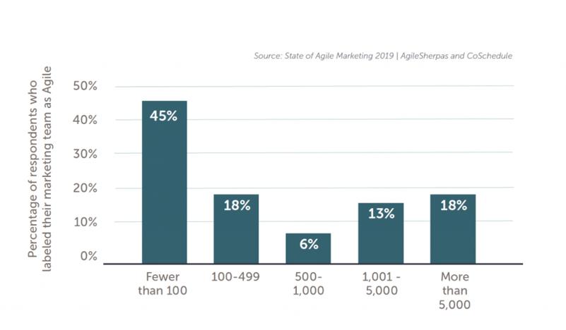 agile-in-enterprises