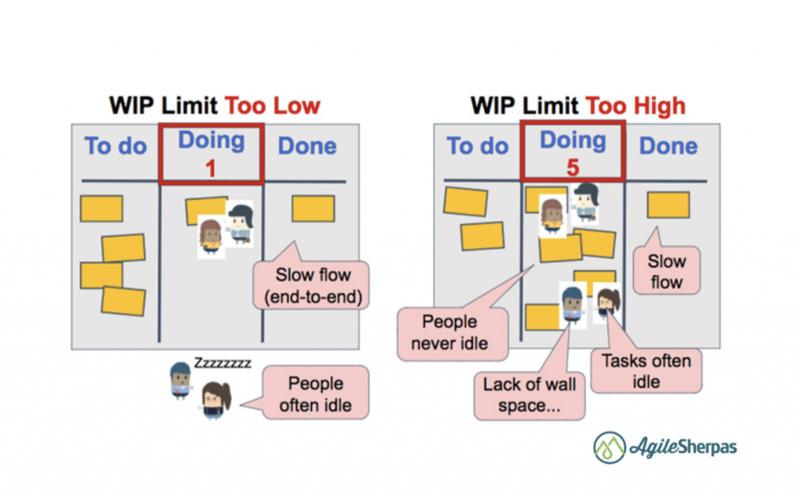 wip-limits