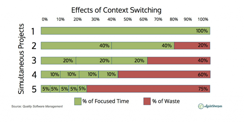 context-switching