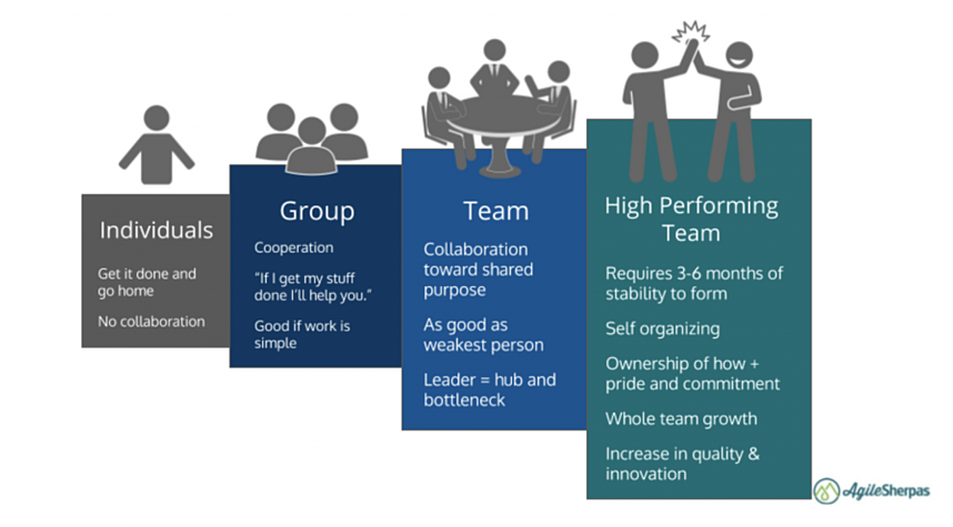 agile-marketing-teams