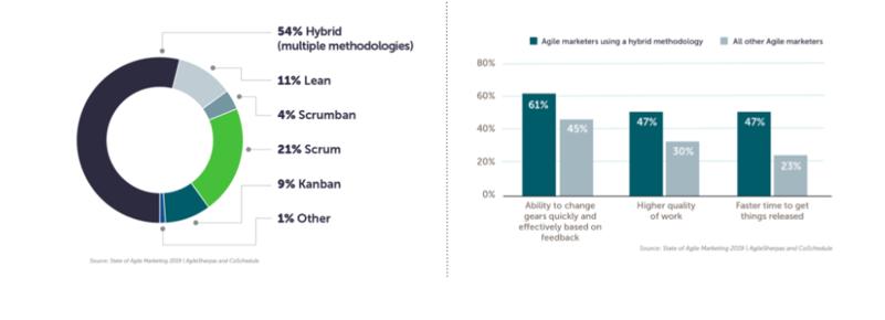 hybrid-agile-framework