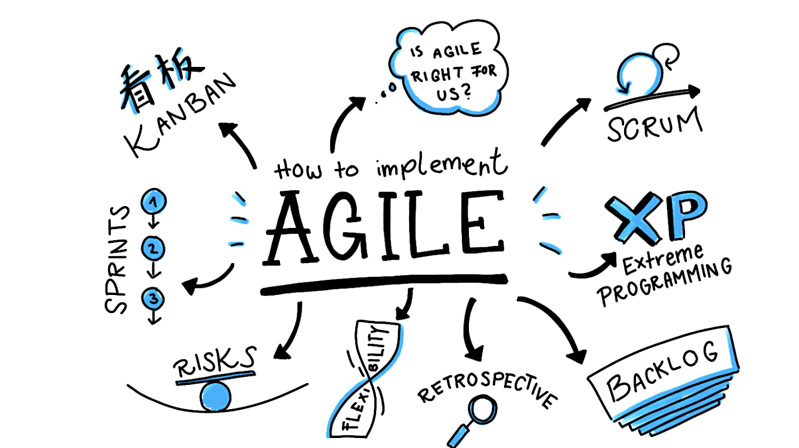 "The sentence ""How to implement Agile"" at the center of the image surrounded by the most popular ways of implementing it."