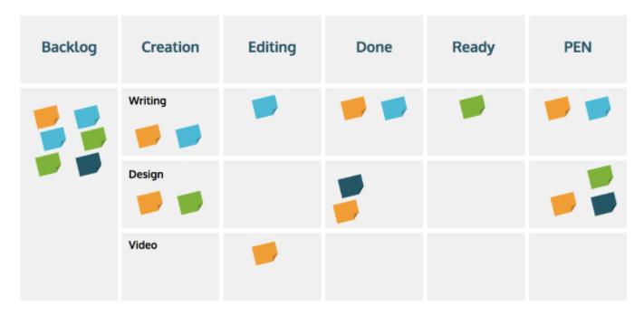 kanban-board-for-agile-organizations
