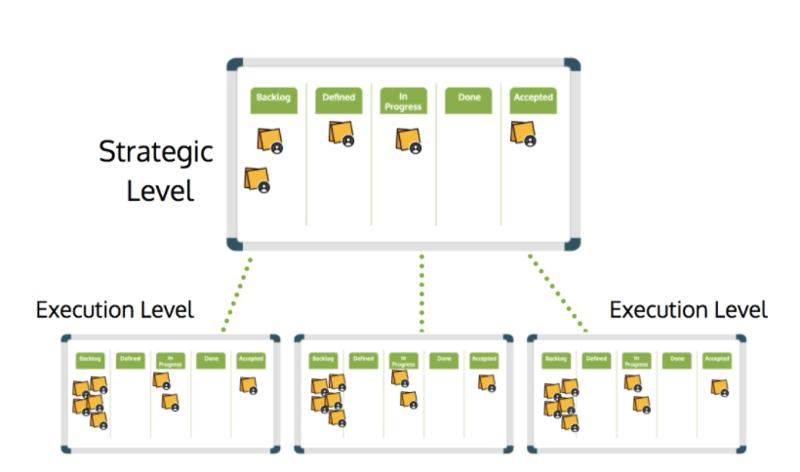 agile-organizations