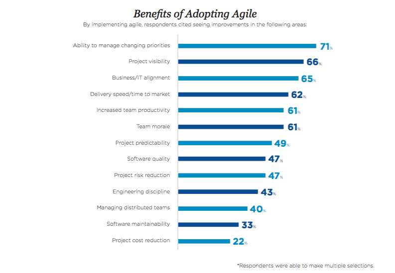 agile benefits