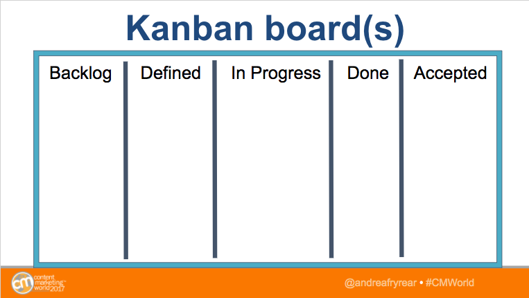 agile marketing kanban board
