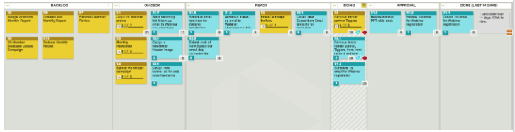 agile marketing board example