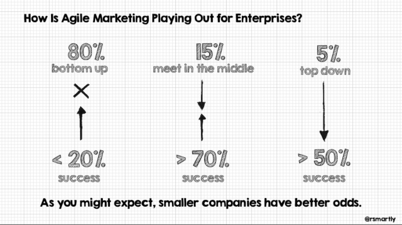 success of agile marketing adoption