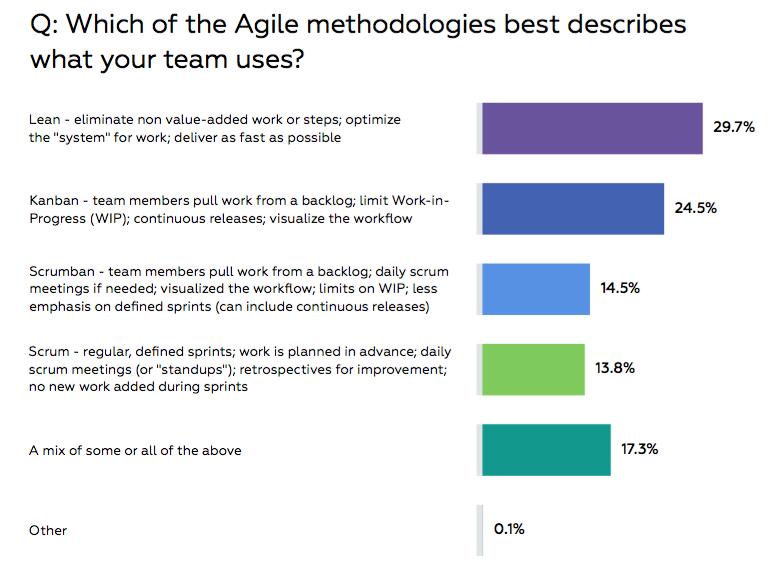 agile marketing methodologies
