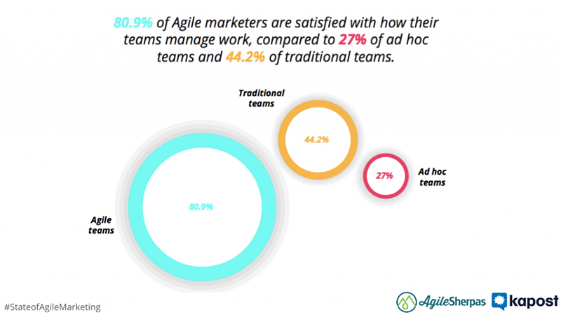 agile marketers more satisfied