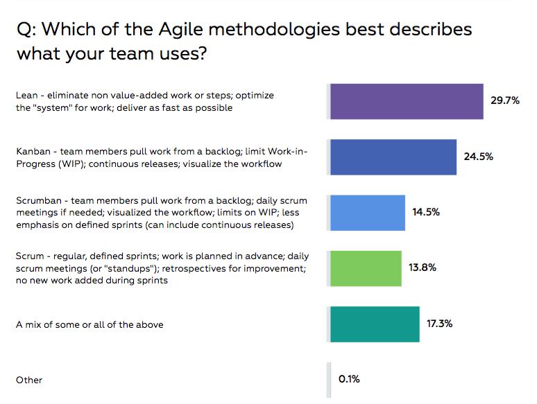 agile methodologies for marketers