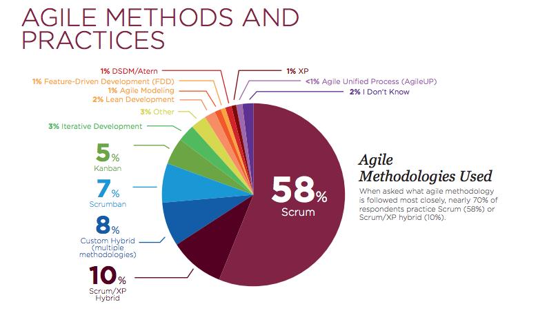 agile software methodologies