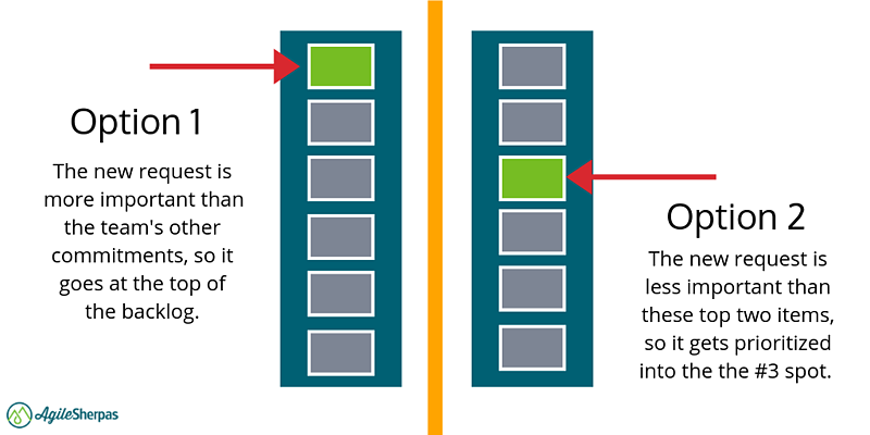 how backlogs work