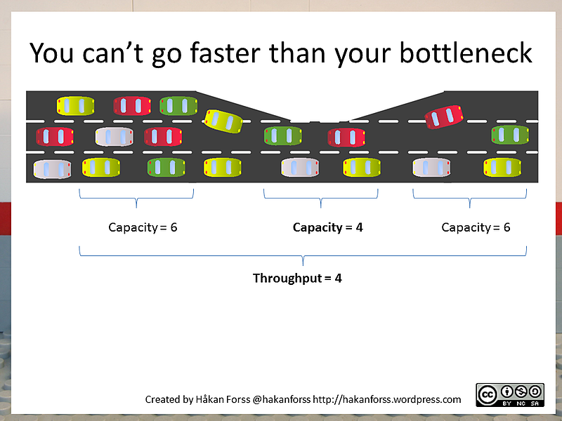 bottleneck in agile marketing