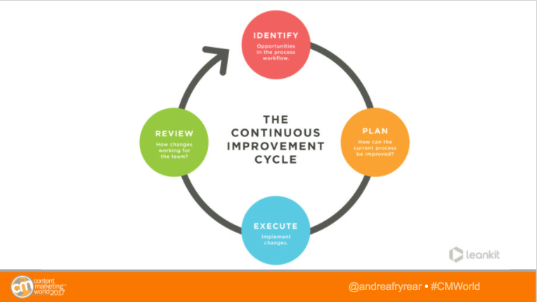 continuous improvement via kanban