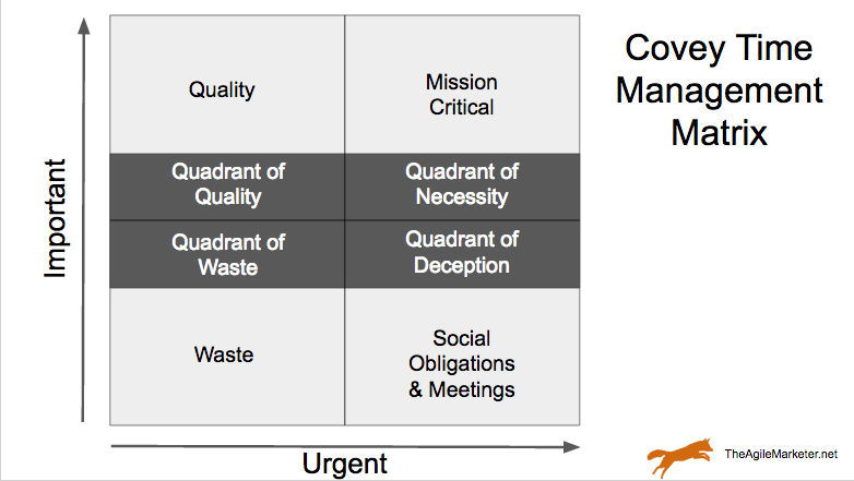 covey time management matrix