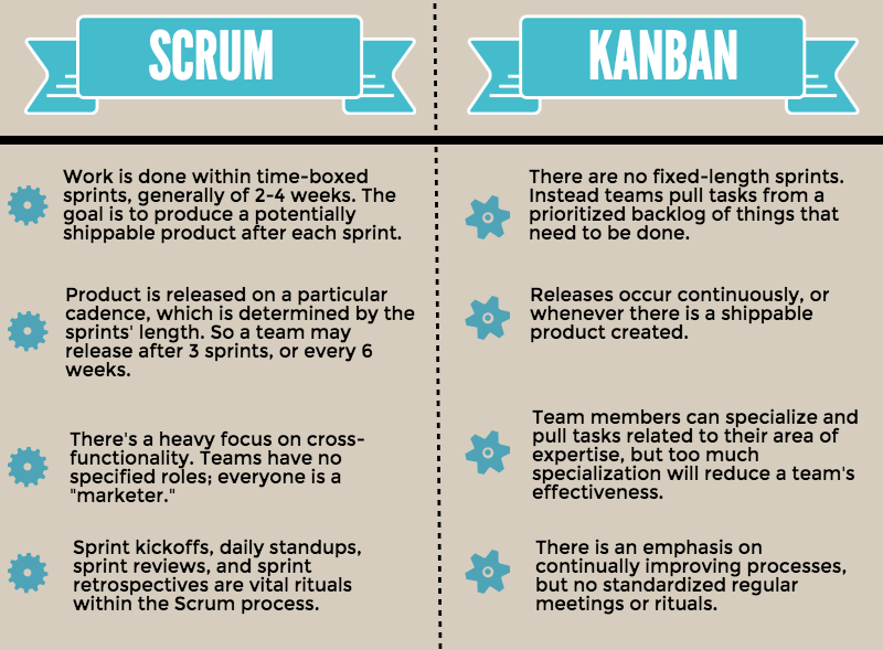 scrum vs kanban for marketing
