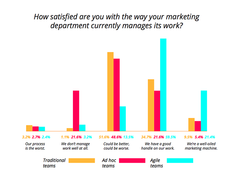 agile marketing satisfaction