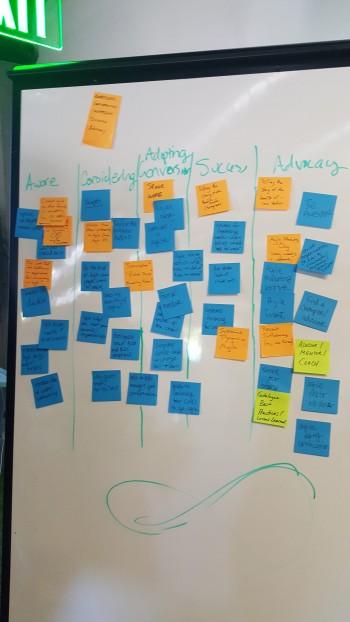 my team's agile marketing brainstorm results