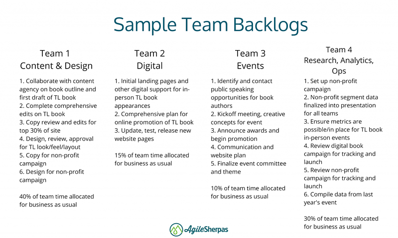 agile marketing team backlogs