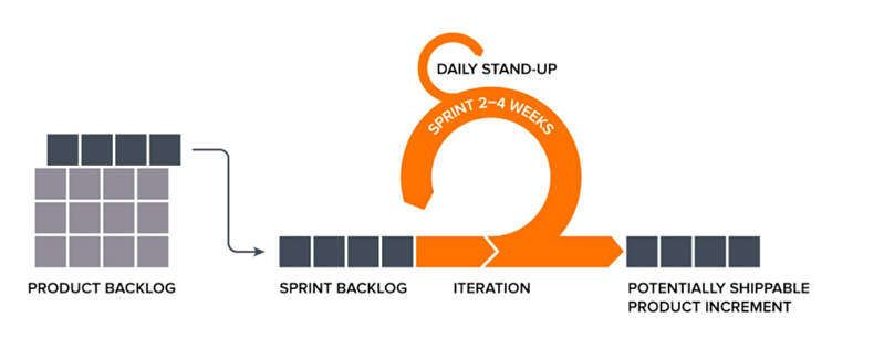 scrum diagram for marketing