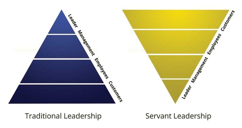 agile-management-servant-leadership
