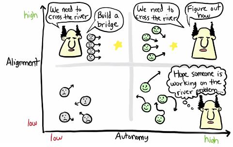 autonomy alignment balance