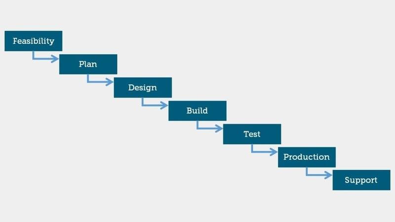 waterfall vs agile marketing