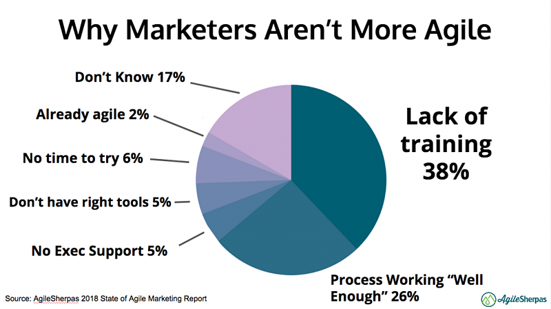 why marketers aren't agile