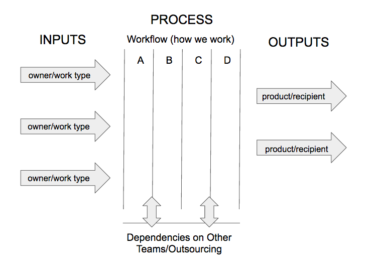 scrumban workflow visualization